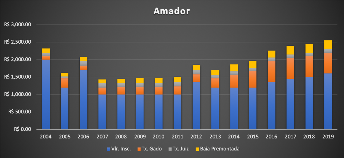 Valores de inscrição da PF Amador
