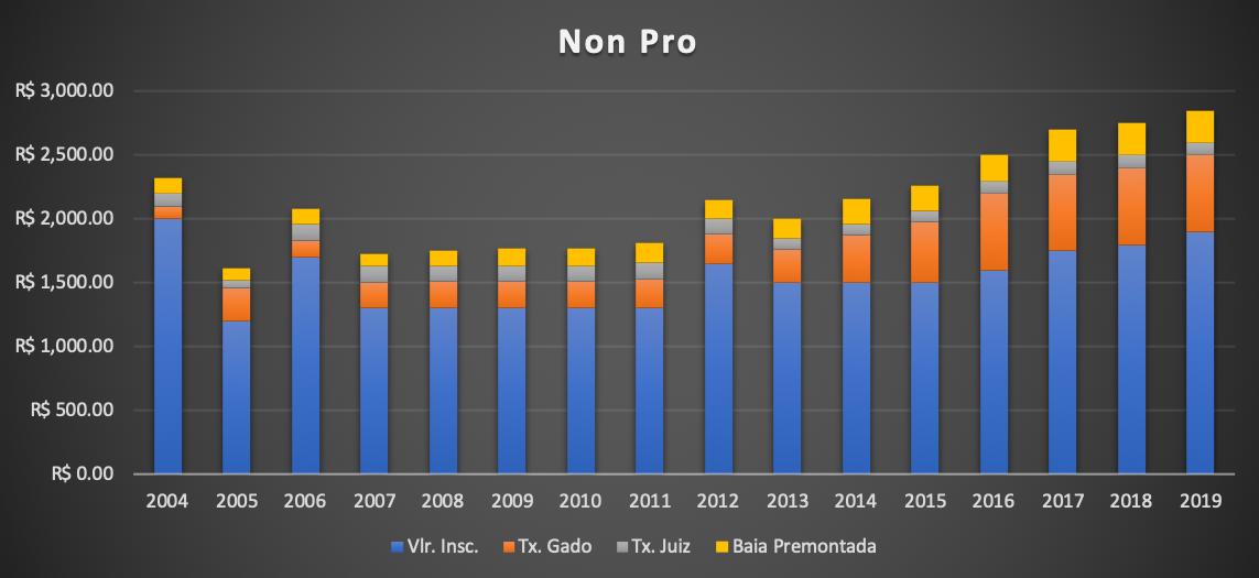 Valores de inscrição da PF Non Pro